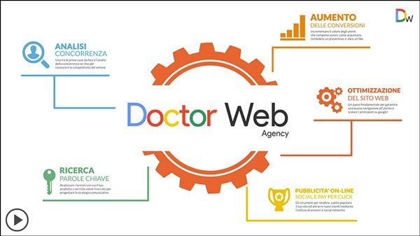Agenzia di web marketing, Web Agency a Milano, Monza e Brianza